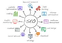 internetový marketing a internetová reklama